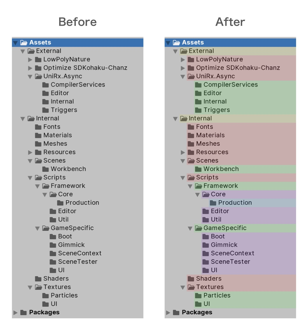 Unity] Project View の階層ごとに色をつける Editor 拡張   Alto-tascal